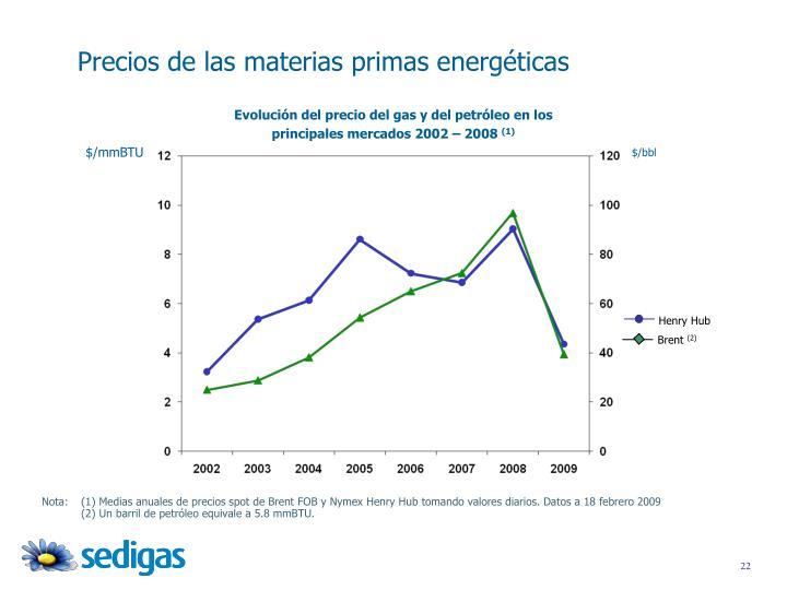 Precios de las materias primas energéticas