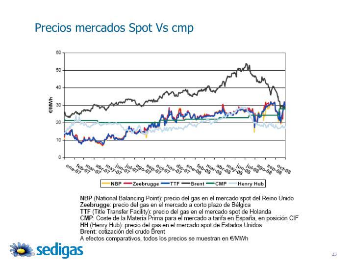 Precios mercados Spot Vs cmp