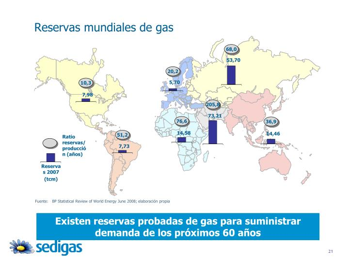 Reservas mundiales de gas