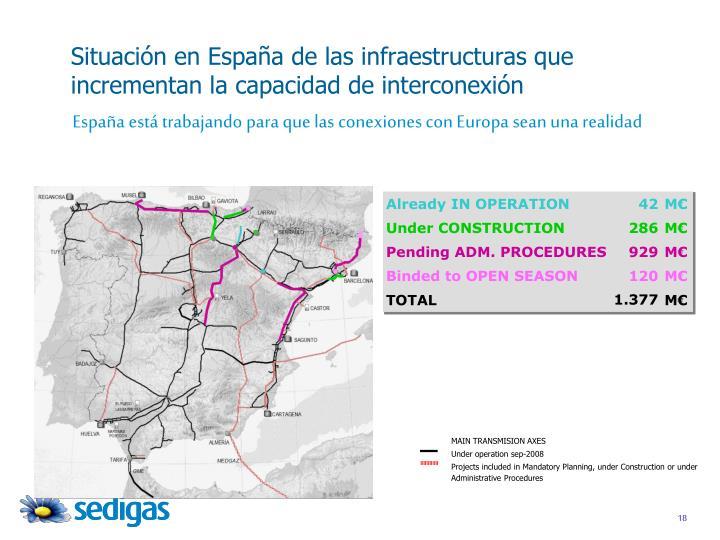 Situación en España de las infraestructuras que incrementan la capacidad de interconexión
