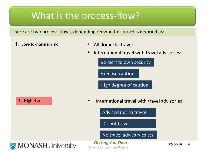 What is the process-flow?