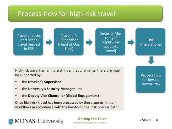 Process-flow for high-risk travel