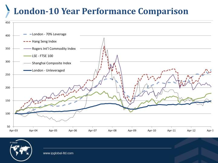 London-10 Year Performance Comparison