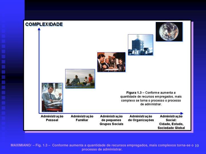 MAXIMIANO/ – Fig. 1.3 –  Conforme aumenta a quantidade de recursos empregados, mais complexos torna-se o processo de administrar.