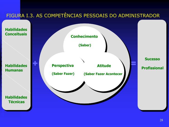 FIGURA I.3. AS COMPETÊNCIAS PESSOAIS DO ADMINISTRADOR