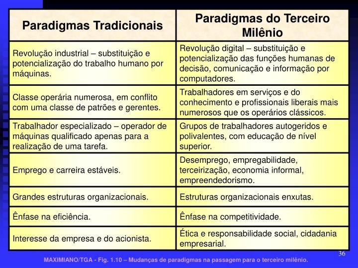 Paradigmas Tradicionais