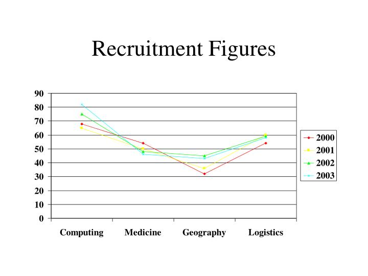 Recruitment Figures