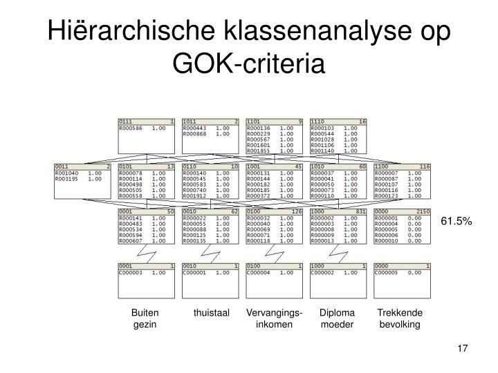 Hiërarchische klassenanalyse op GOK-criteria