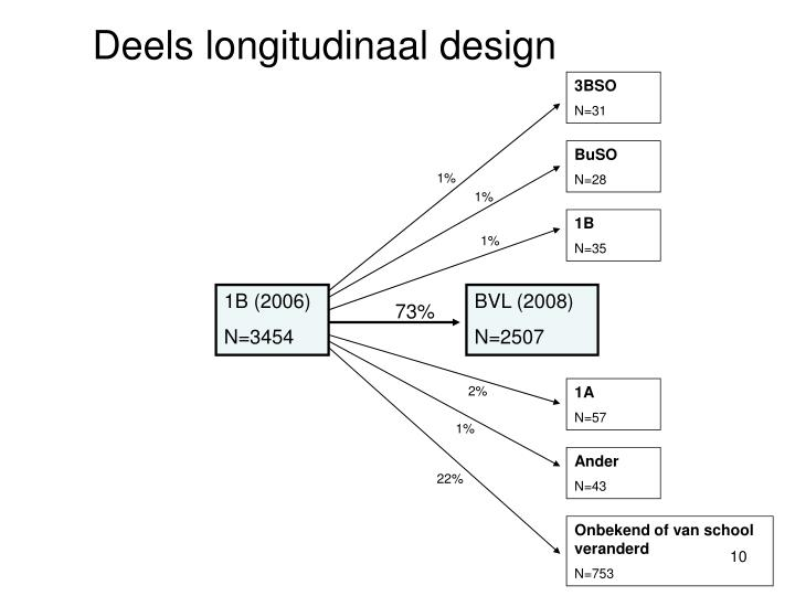 Deels longitudinaal design