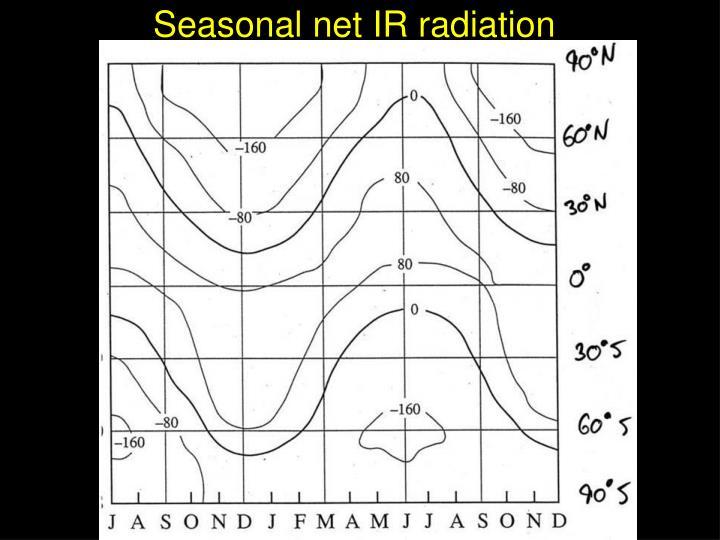 Seasonal net IR radiation