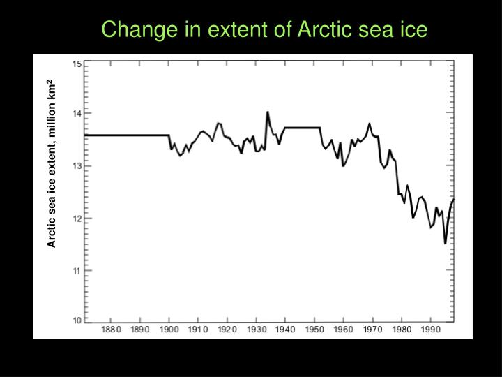 Change in extent of Arctic sea ice
