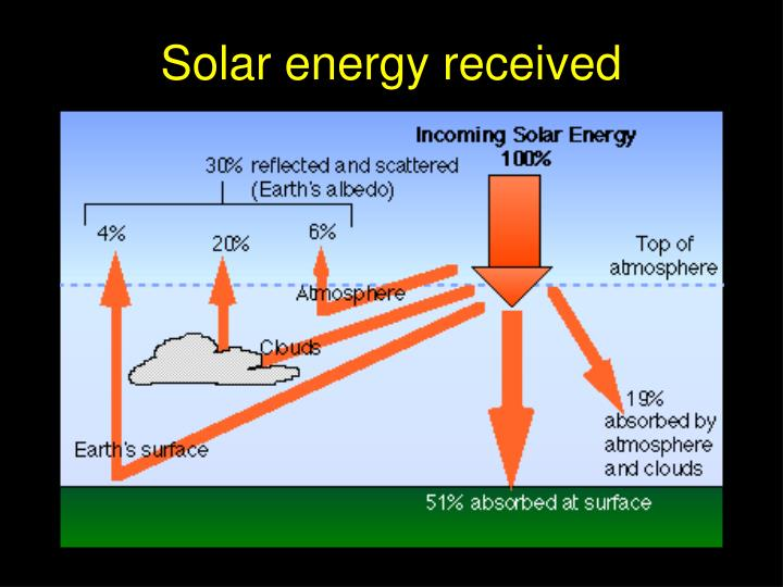 Solar energy received