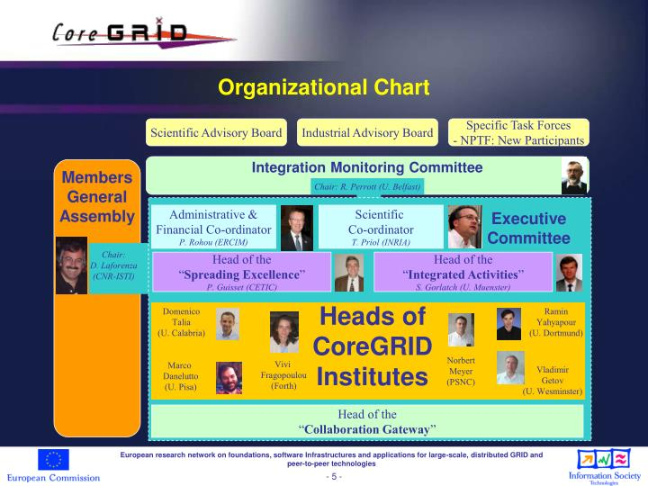 Integration Monitoring Committee