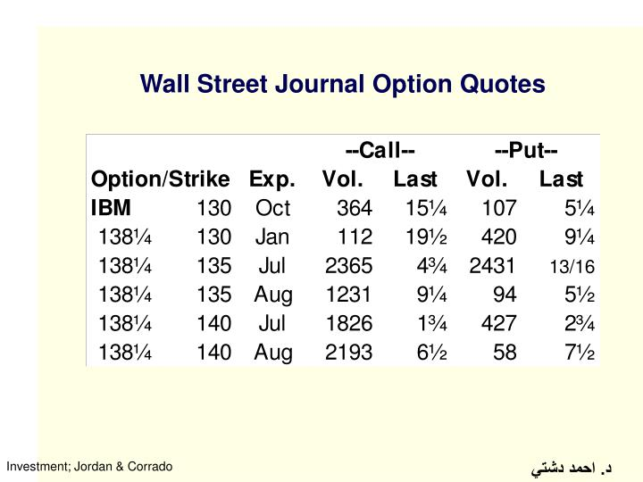 Wall Street Journal Option Quotes