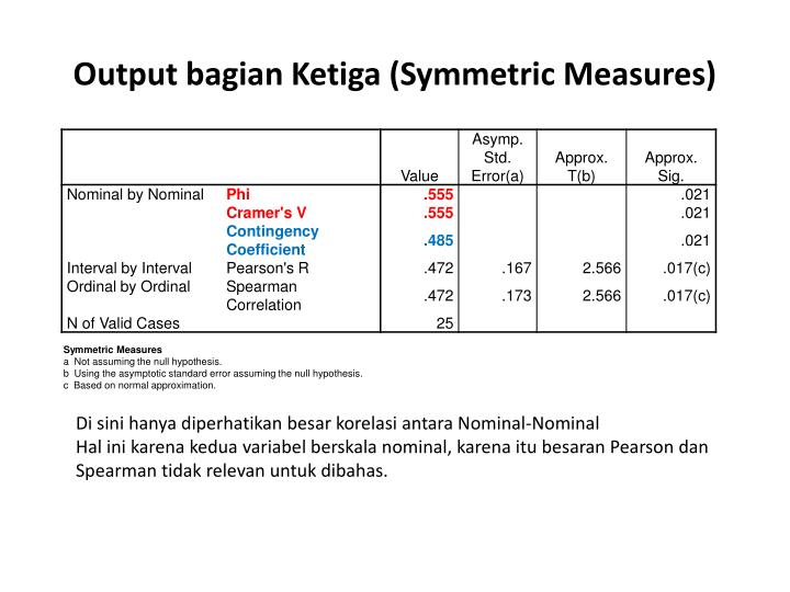 Output bagian Ketiga (Symmetric Measures)