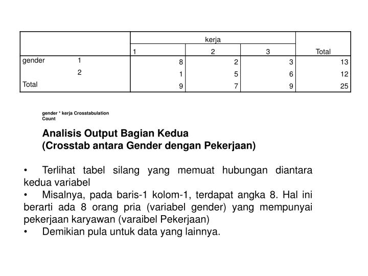 gender * kerja Crosstabulation