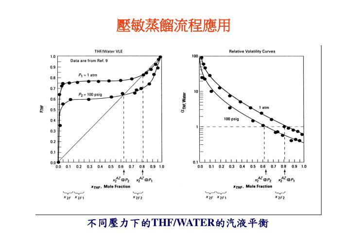 壓敏蒸餾流程應用