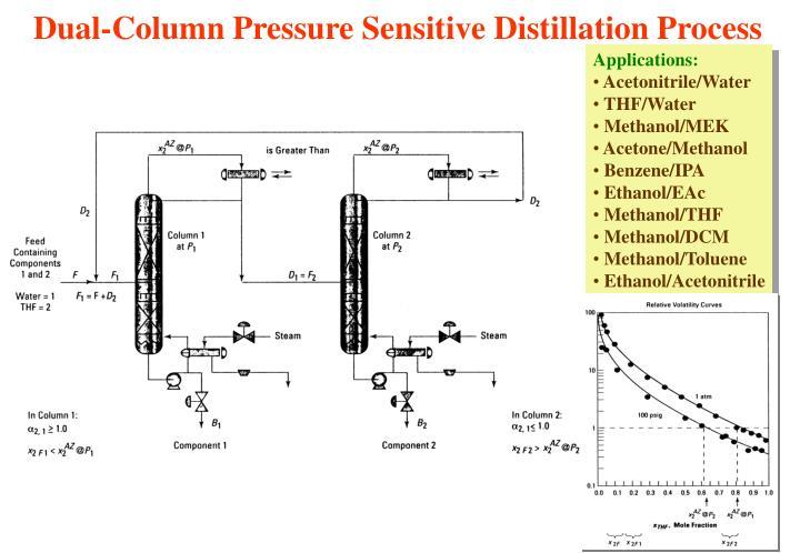 Dual-Column Pressure Sensitive Distillation Process