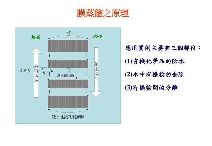 膜蒸餾之原理
