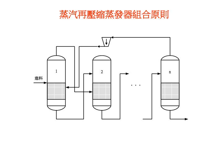 蒸汽再壓縮蒸發器組合原則
