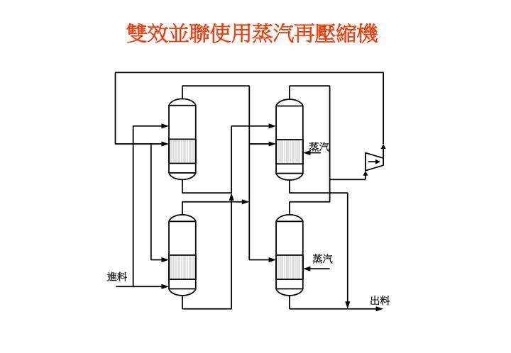 雙效並聯使用蒸汽再壓縮機