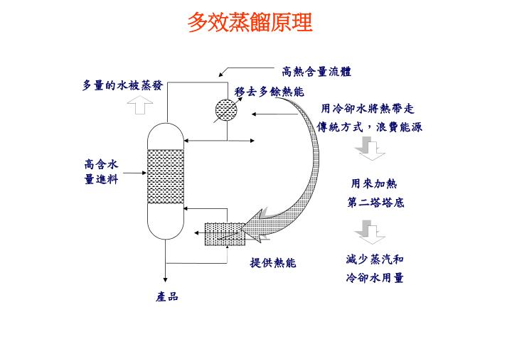 多效蒸餾原理