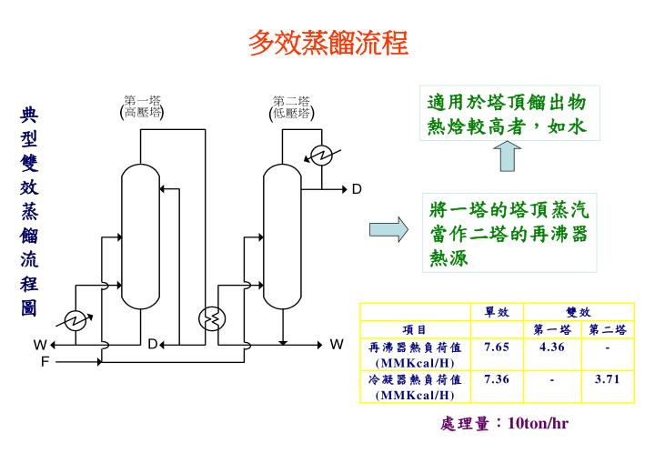 多效蒸餾流程