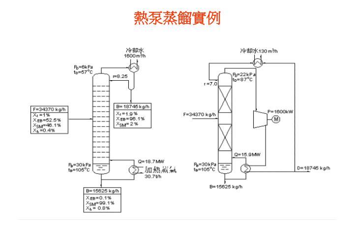 熱泵蒸餾實例