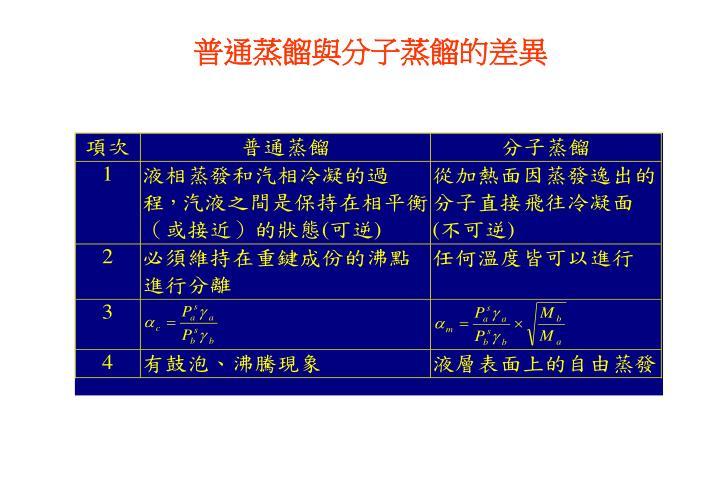 普通蒸餾與分子蒸餾的差異