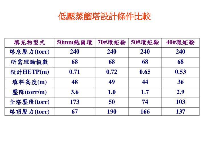低壓蒸餾塔設計條件比較