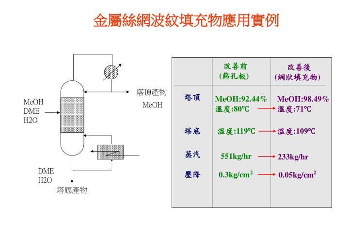 金屬絲網波紋填充物應用實例