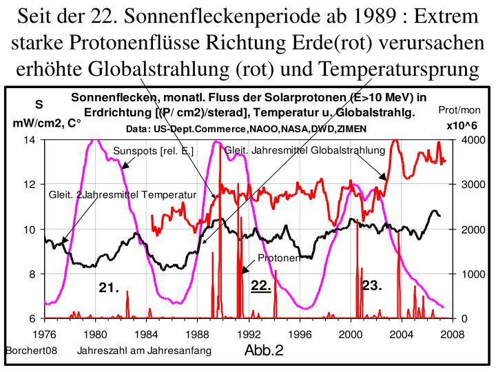 Seit der 22. Sonnenfleckenperiode ab 1989 : Extrem  starke Protonenflüsse Richtung Erde(rot) verursachen