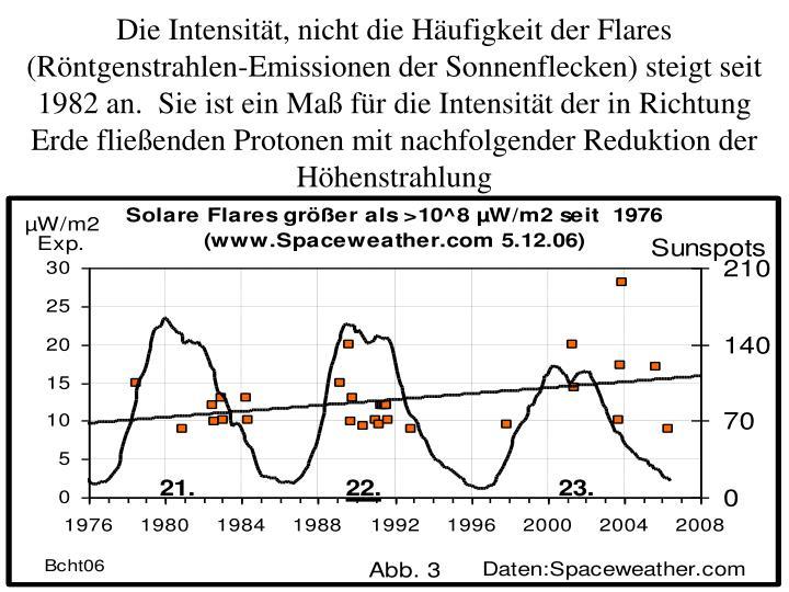 Die Intensität, nicht die Häufigkeit der Flares (Röntgenstrahlen-Emissionen der Sonnenflecken) steigt seit 1982 an.  Sie ist ein Maß für die Intensität der in Richtung Erde fließenden Protonen mit nachfolgender Reduktion der Höhenstrahlung