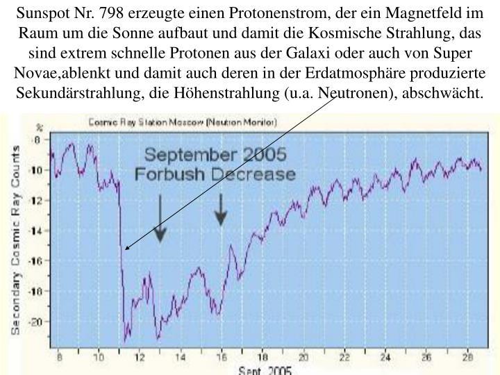 Sunspot Nr. 798 erzeugte einen Protonenstrom, der ein Magnetfeld im Raum um die Sonne aufbaut und damit die Kosmische Strahlung, das sind extrem schnelle Protonen aus der Galaxi oder auch von Super Novae,ablenkt und damit auch deren in der Erdatmosphäre produzierte  Sekundärstrahlung, die Höhenstrahlung (u.a. Neutronen), abschwächt.