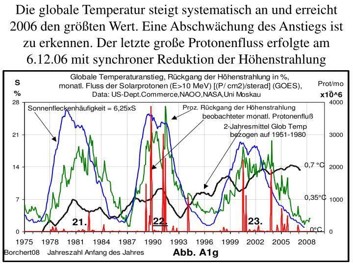 Die globale Temperatur steigt systematisch an und erreicht 2006 den größten Wert. Eine Abschwächung des Anstiegs ist zu erkennen. Der letzte große Protonenfluss erfolgte am 6.12.06 mit synchroner Reduktion der Höhenstrahlung