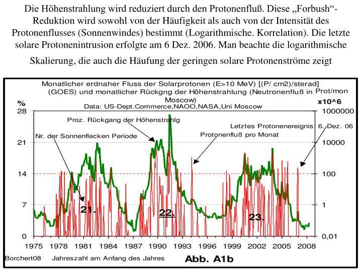 """Die Höhenstrahlung wird reduziert durch den Protonenfluß. Diese """"Forbush""""- Reduktion wird sowohl von der Häufigkeit als auch von der Intensität des                                                                                                                                                                                                                                                                                                                                                                                                                                                                                                                                                                                                                                                                                                                                                                                                                                                                                                                                                                                                                                                                                                                                                                                                                                                                                                                                                                                                                                                                                                                                                                                                                                                                                                                                                                                                                                                                                                                             """