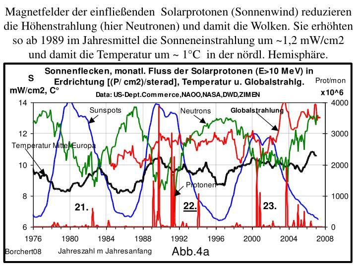 Magnetfelder der einfließenden  Solarprotonen (Sonnenwind) reduzieren die Höhenstrahlung (hier Neutronen) und damit die Wolken. Sie erhöhten so ab 1989 im Jahresmittel die Sonneneinstrahlung um ~1,2 mW/cm2 und damit die Temperatur um ~ 1°C  in der nördl. Hemisphäre.