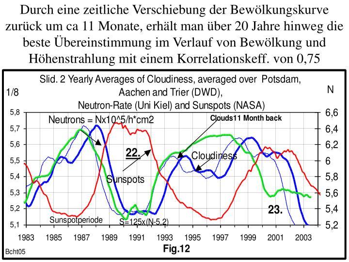 Durch eine zeitliche Verschiebung der Bewölkungskurve  zurück um ca 11 Monate, erhält man über 20 Jahre hinweg die beste Übereinstimmung im Verlauf von Bewölkung und Höhenstrahlung mit einem Korrelationskeff. von 0,75