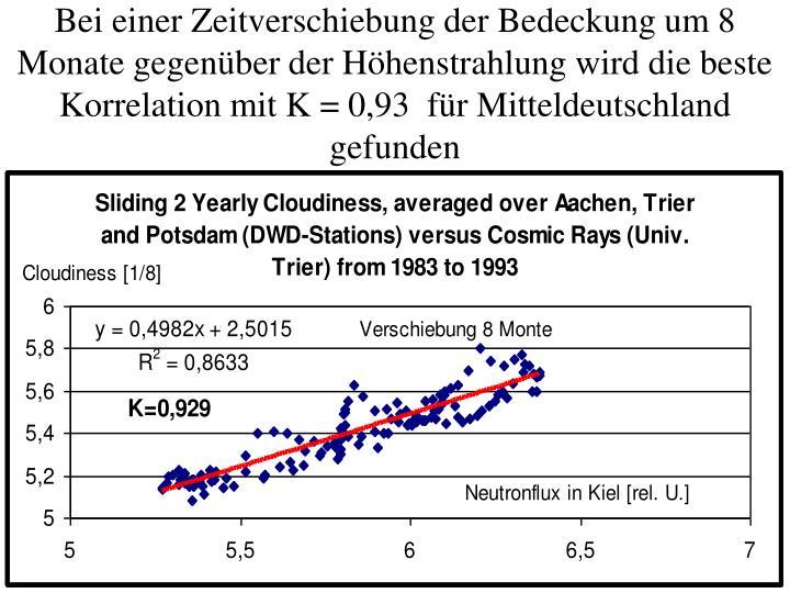 Bei einer Zeitverschiebung der Bedeckung um 8 Monate gegenüber der Höhenstrahlung wird die beste Korrelation mit K = 0,93  für Mitteldeutschland gefunden