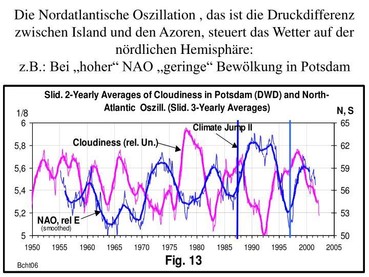 Die Nordatlantische Oszillation , das ist die Druckdifferenz zwischen Island und den Azoren, steuert das Wetter auf der nördlichen Hemisphäre: