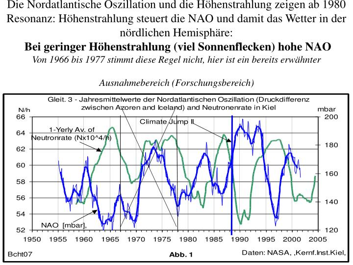 Die Nordatlantische Oszillation und die Höhenstrahlung zeigen ab 1980 Resonanz: Höhenstrahlung steuert die NAO und damit das Wetter in der nördlichen Hemisphäre: