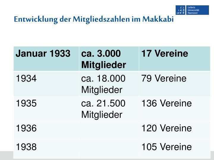 Entwicklung der Mitgliedszahlen im Makkabi