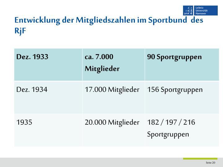 Entwicklung der Mitgliedszahlen im Sportbund  des RjF
