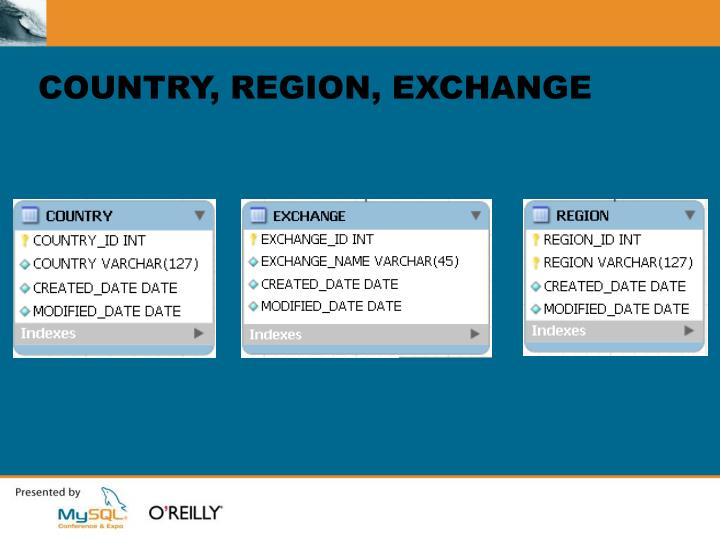 COUNTRY, REGION, EXCHANGE