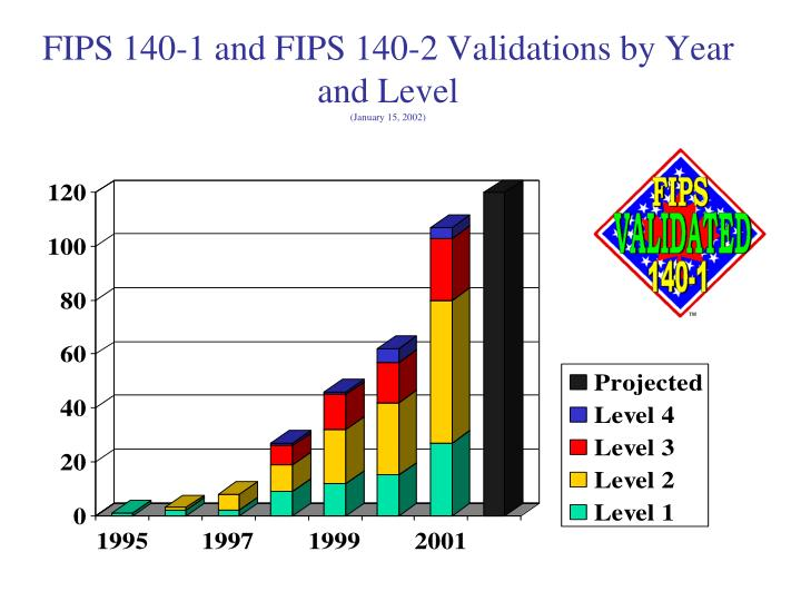 FIPS 140-1 and FIPS 140-2 Validations by Year and Level