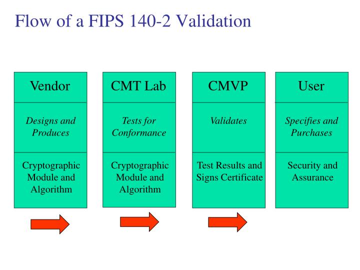 Flow of a FIPS 140-2 Validation