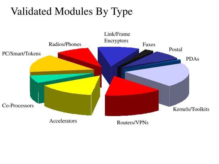 Validated Modules By Type