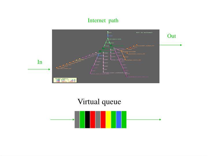 Internet  path
