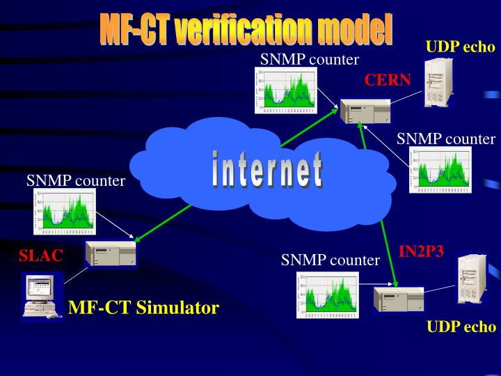 MF-CT verification model