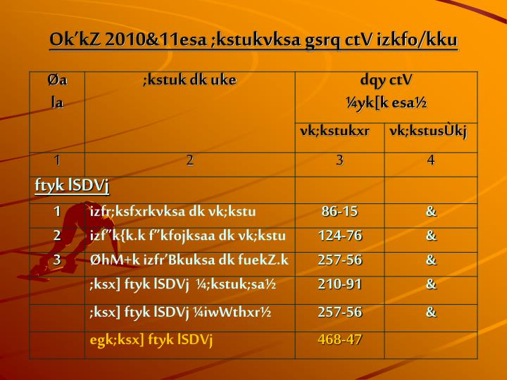 OkkZ 2010&11esa ;kstukvksa gsrq ctV izkfo/kku